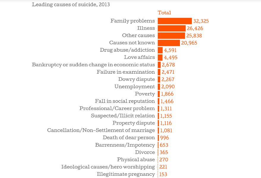 suicides a major problem among indian Indian teens have world's highest suicide rate  this compares to just 21 suicides per 100,000 in the same group in the uk  major problem.