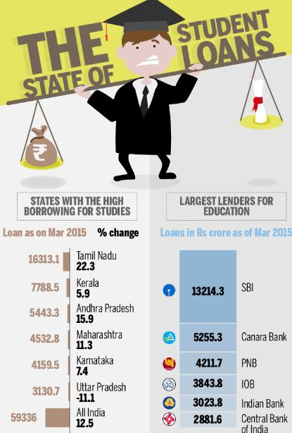Infographics on the rising educational loan in India