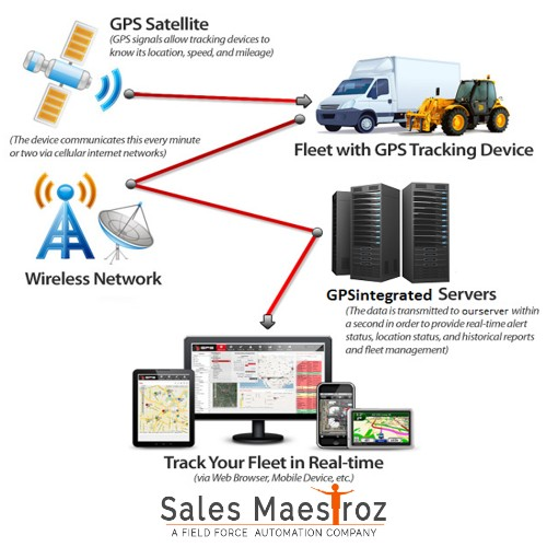 Tracking Software Provider Company